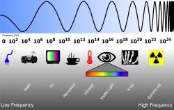 Spektrum Elektromagnetisches / electromagnetic spectrum